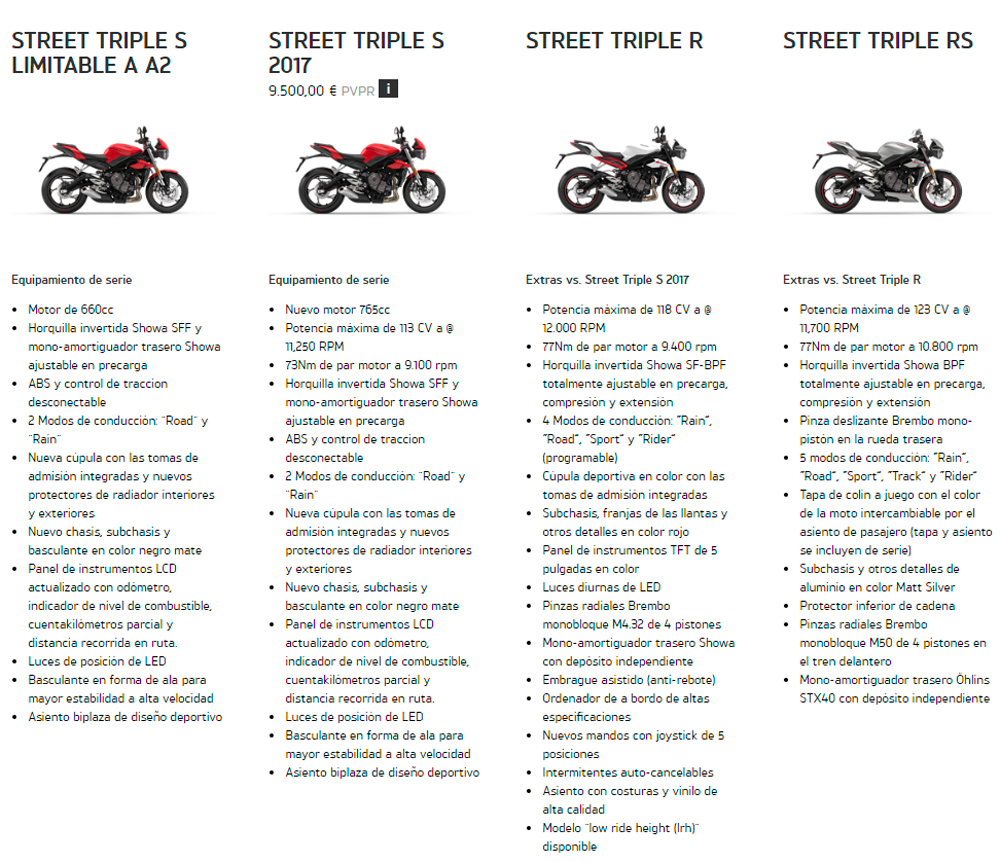 Tabla comparativa street triple